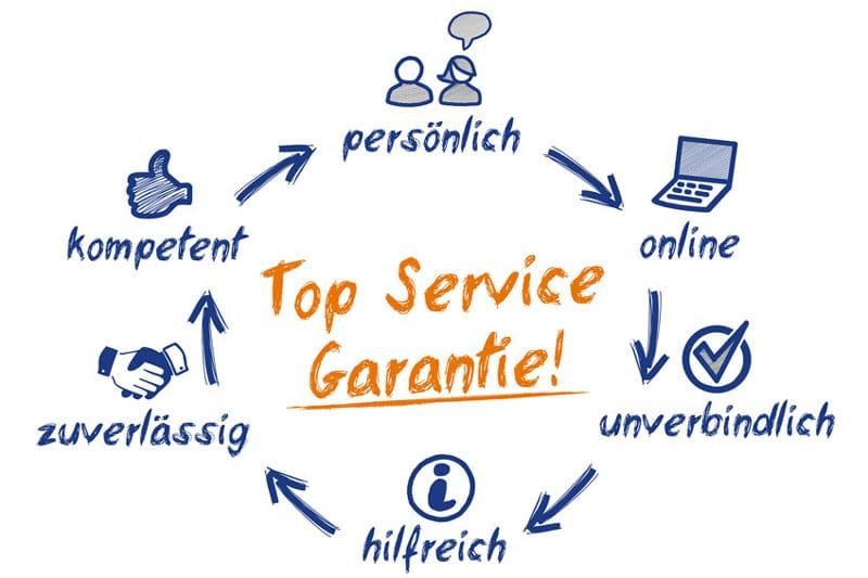 Top Service Garantie zu Ihrem Kredit - persönlich-online-unverbindlich-hilfreich-zuverlässig-kompetent